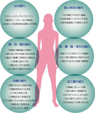 鍼灸の適応疾患